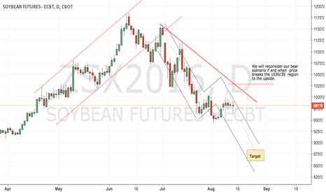 ZSX2016: CBoT soybeans worth a short from here