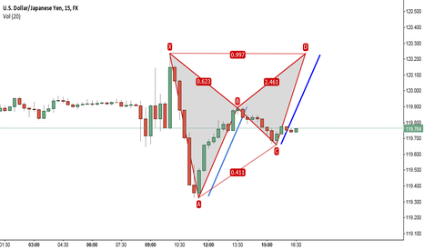 USDJPY: Double Top, Gartley and ab=cd