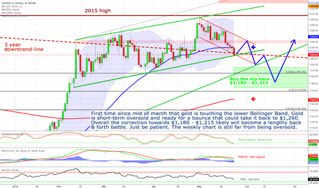 XAUUSD: Gold - Oversold bounce towards $1,260 before correction continue