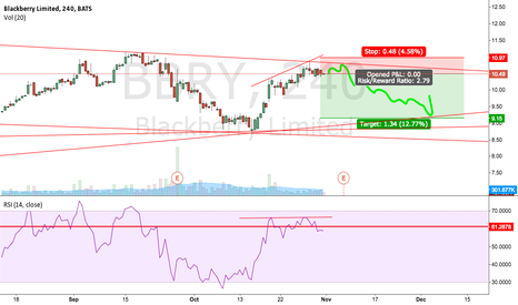 BBRY: Make sure you close the position before ER