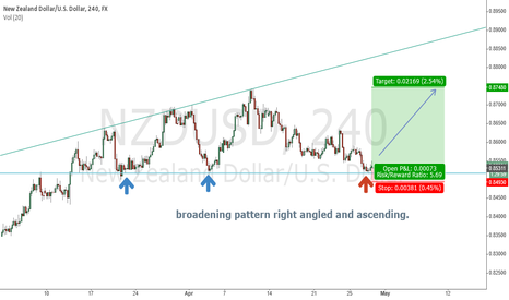 NZDUSD: trading the inside of the broadening pattern NZDUSD