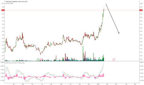 SBLK: SBLK LOOKS OVEREXTENDED: POTENTIAL PULLBACK INCOMING?