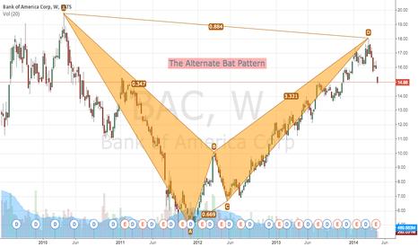 BAC: Bank of America