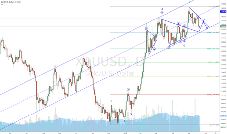 XAUUSD: Pay attention to the rising channel