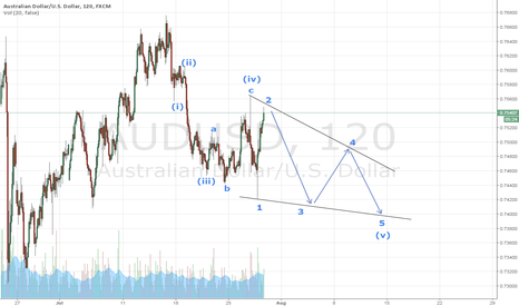 AUDUSD: Ending diagonal - Could it develop this way?