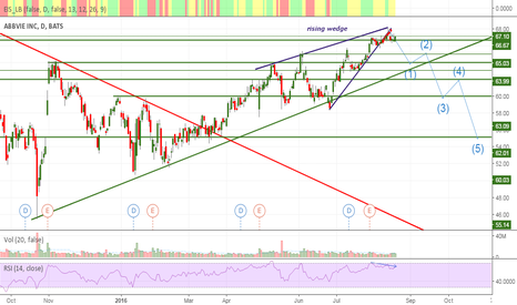 ABBV: Rising wedge has comen to Abbvie Inc