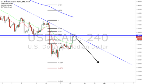 USDCAD: usdcad just my opinion