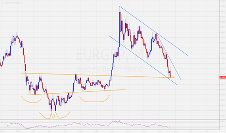 EURGBP: At Major Support