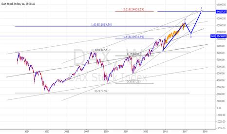 DAX: QE AND DAX, BIG LONG MARKET