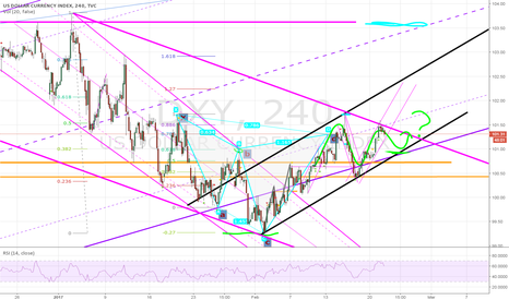 DXY: Told you guys to take your profits first in TP1 or 100.35