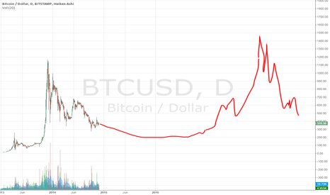 BTCUSD: LOOONNGGG BITCOIN PREDICTION