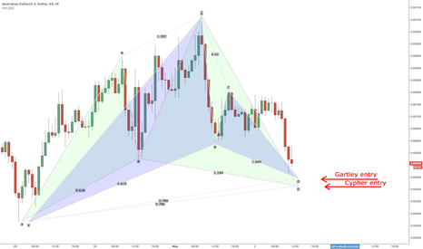 AUDUSD: Which pattern to trade?