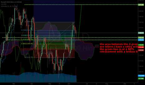 RJ1!: retracement off of a kumo break
