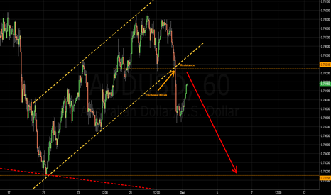 AUDUSD: AUDUSD - Picking up Pennies in front of a Steamroller