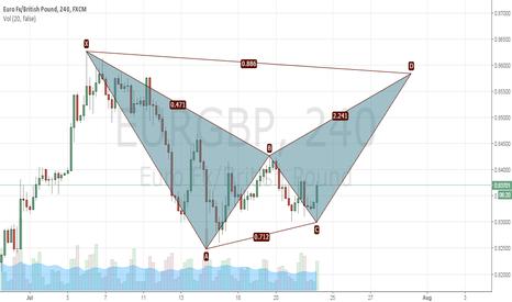 EURGBP: 240 min Bat pattern