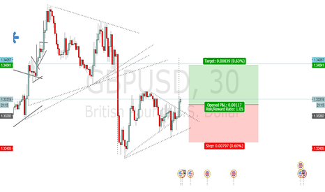 GBPUSD: buying the breakout of GBPUSD