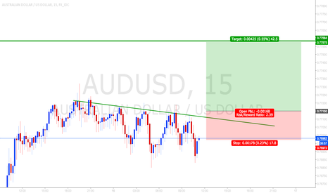 AUDUSD: Buy the break