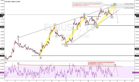 EURUSD: RURUSD Elliot wave analysis