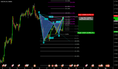 CADCHF: Bearish Gartley