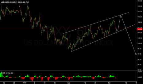 DXY: keep watch the DXY 2