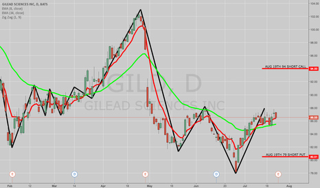 GILD: TRADE IDEA: GILD AUG 19TH 79/94 SHORT STRANGLE