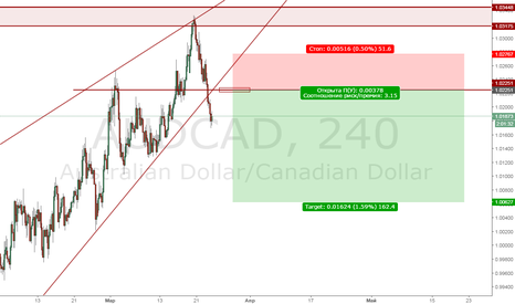 AUDCAD: AudCad Sell limit 1.022