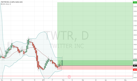 TWTR: Clearly in a monthly Demand Zone