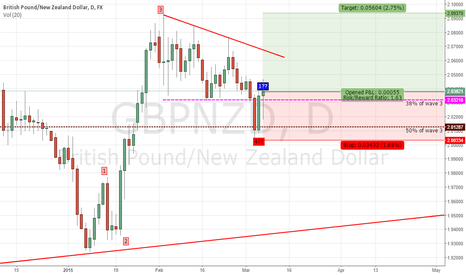 GBPNZD: Long Term Trade GBPNZD