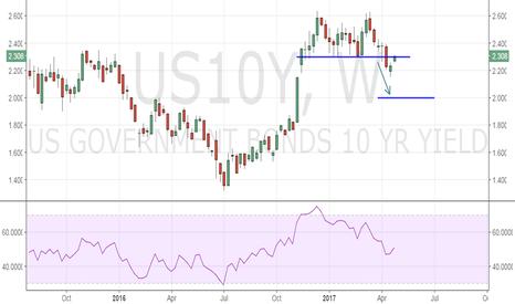 US10Y: US 10-yr yield runs into neckline resistance