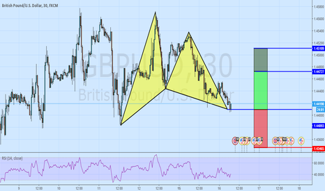 GBPUSD: And We Are Off! GBPUSD Bullish Gartley