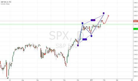 SPX: SPX AB=CD