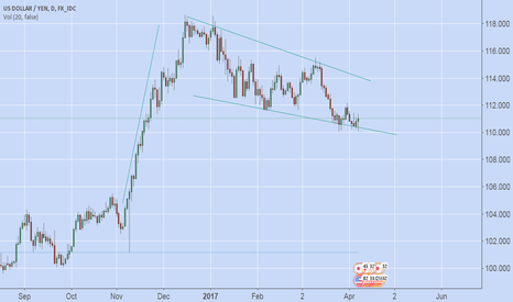 USDJPY: usd going back to where it should be in the long run