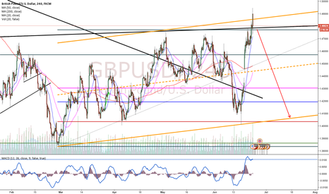 GBPUSD: GBPUSD Rally or Correction?