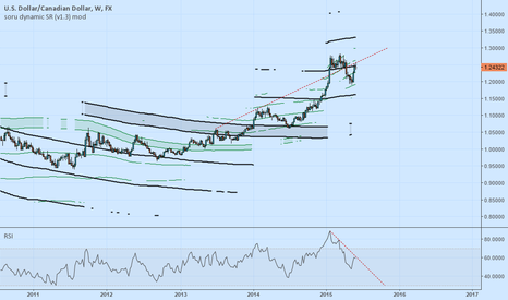 USDCAD: USDCAD weekly chart - bearish?