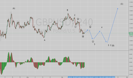 GBPUSD: GBPUSD possible structure
