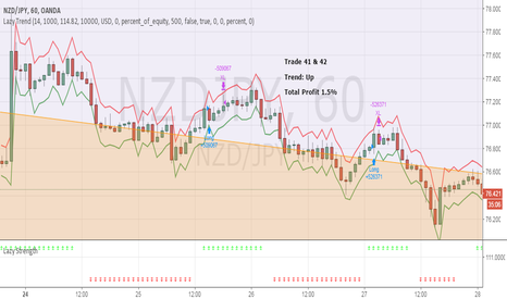 NZDJPY: April Trade 41 & 42 - NZDJPY (Profit 1.5%)