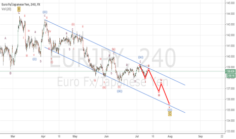 EURJPY: five wave impulsive developing