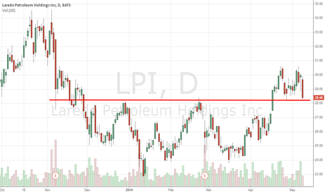 LPI: LPI stock: resistance to become support on earnings