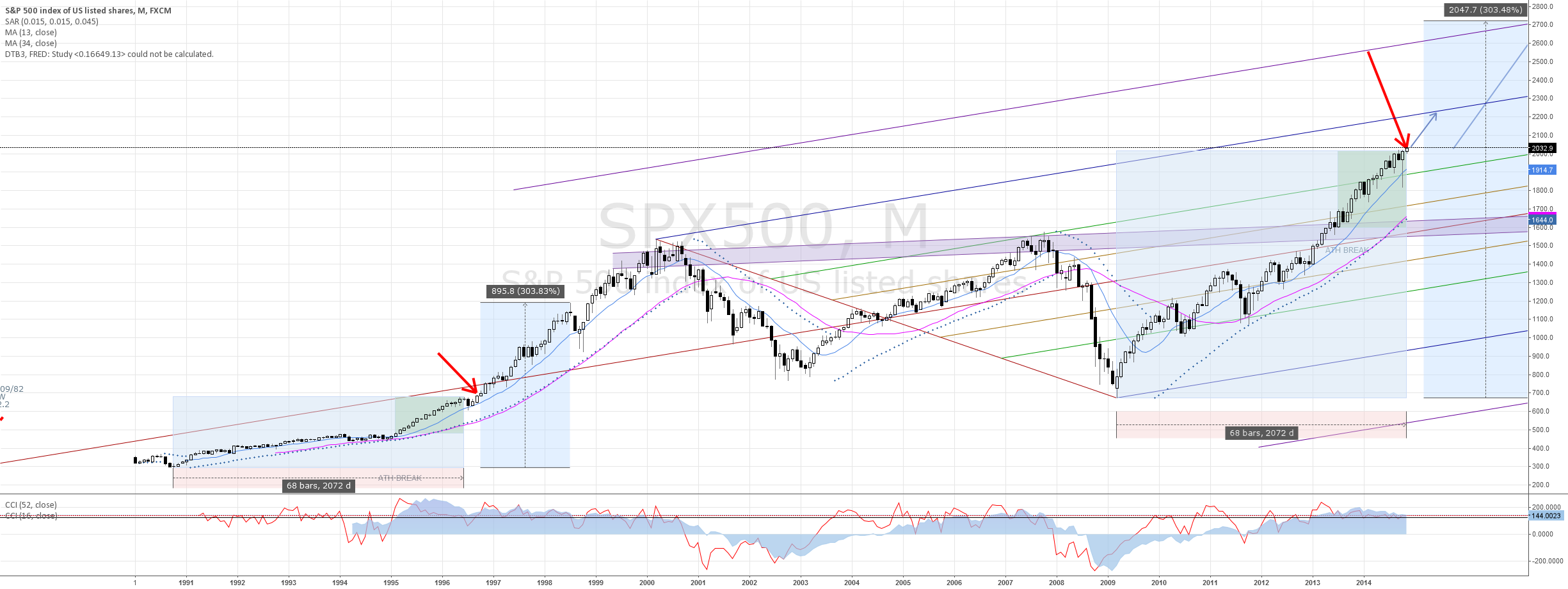 SPX - NO SELL SIGNAL IN SIGHT