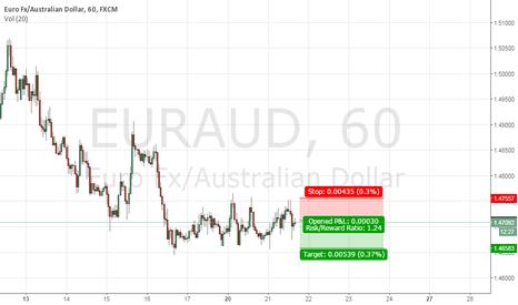 EURAUD: fast