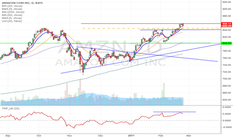 AMZN: AMZN - Potential Head & Shoulder formation short from $844.33
