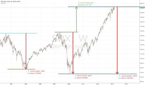 SPX: SP500 in perspective