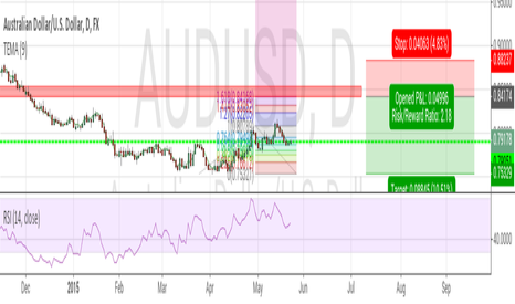 AUDUSD: AUDUSD Trend Trading Daily