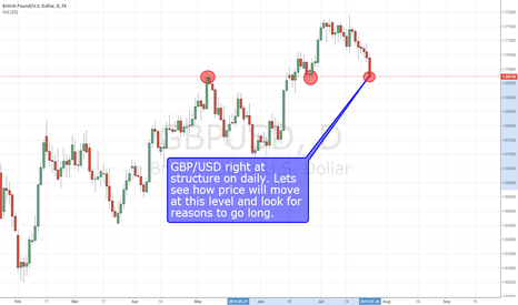 GBPUSD: GBP/USD LONG on structure