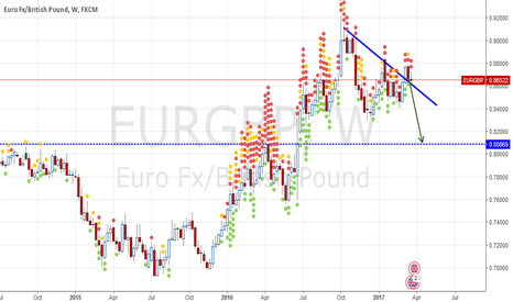 EURGBP: Re test res (SUP)