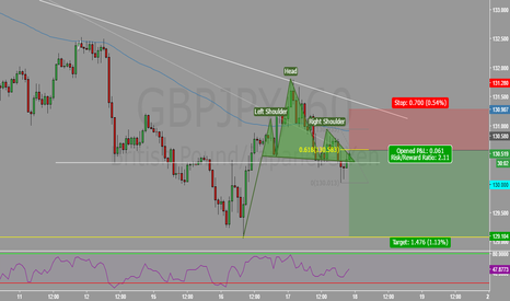 GBPJPY: Textbook technical pattern.