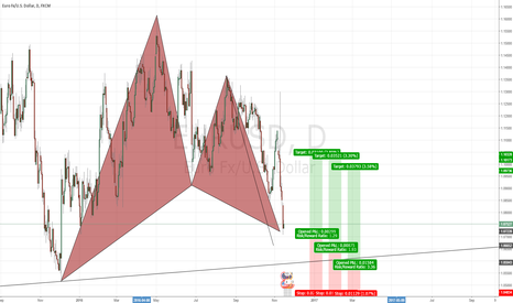 EURUSD: Gartley, ABCD and Trend Line