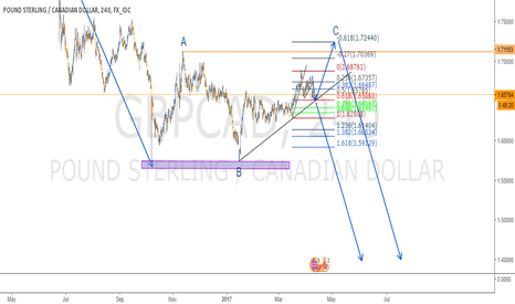 GBPCAD: REVERSAL IN GBPCAP - 4H CHART