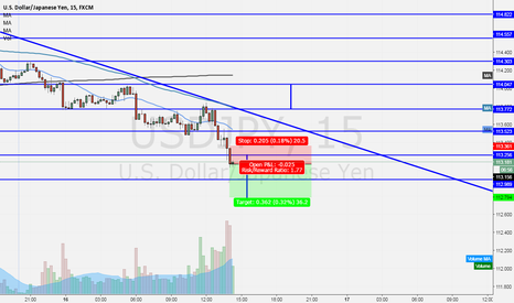 USDJPY: A quick Sell