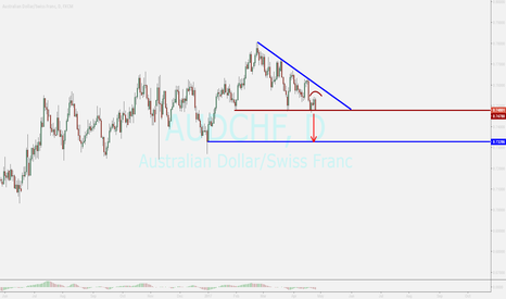 AUDCHF: audchf....sell opportunity